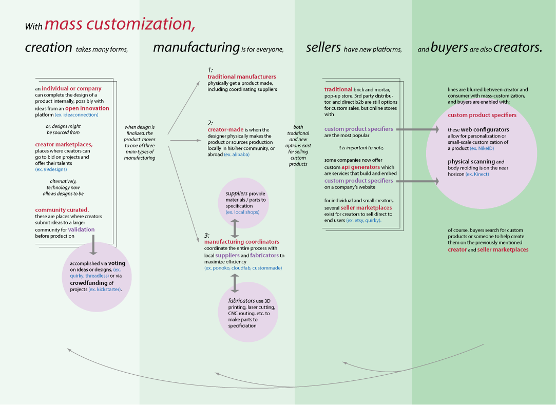 Product Concept Map.Mass Customization Concept Map Studio Koto